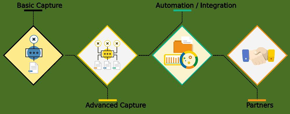 Document Scanning Software
